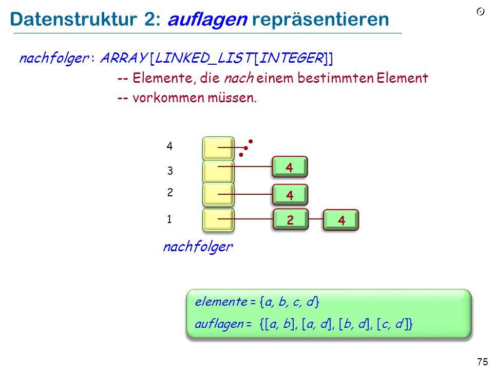 Datenstruktur 2: auflagen repräsentieren