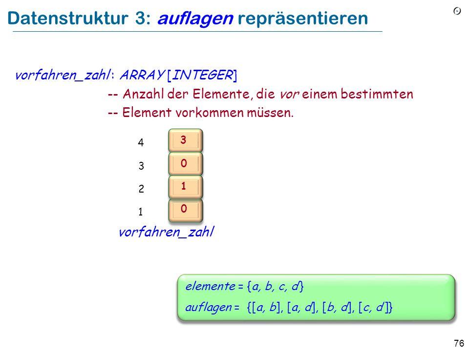 Datenstruktur 3: auflagen repräsentieren