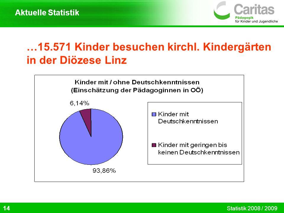 …15.571 Kinder besuchen kirchl. Kindergärten in der Diözese Linz