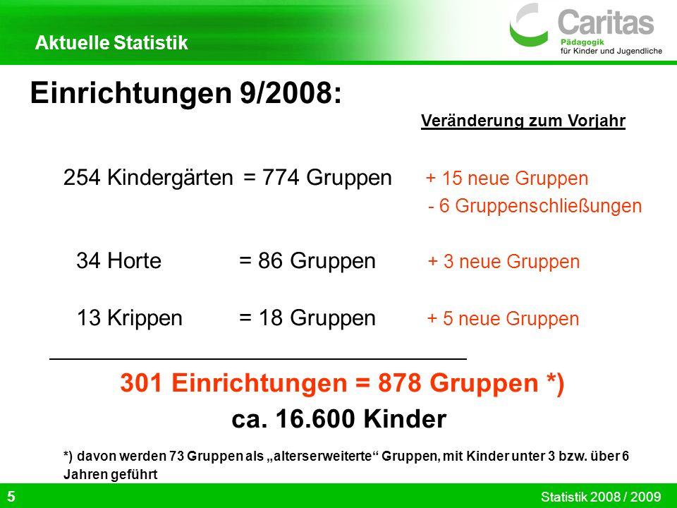 Einrichtungen 9/2008: 301 Einrichtungen = 878 Gruppen *)