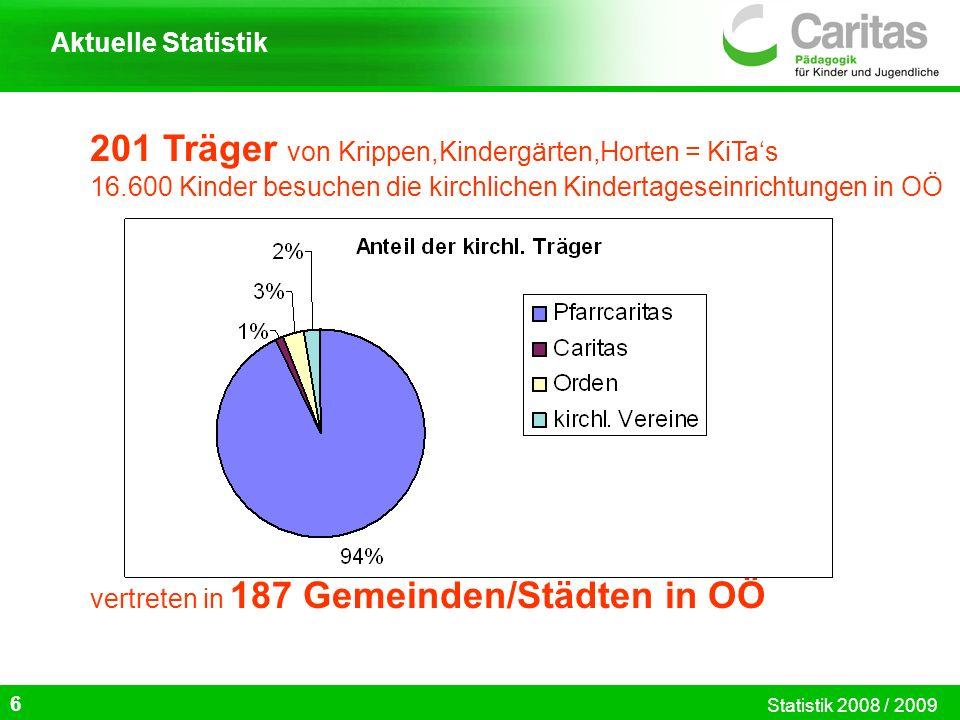 201 Träger von Krippen,Kindergärten,Horten = KiTa's