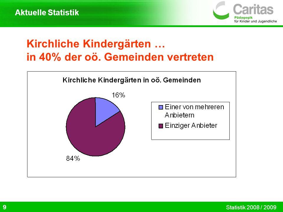 Kirchliche Kindergärten … in 40% der oö. Gemeinden vertreten