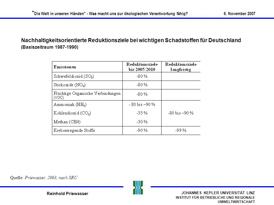 Nachhaltigkeitsorientierte Reduktionsziele bei wichtigen Schadstoffen für Deutschland