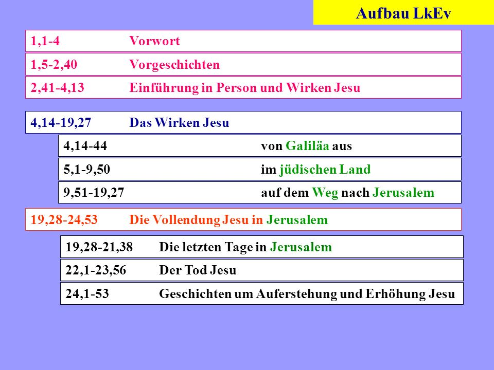 Aufbau LkEv 1,1-4 Vorwort 1,5-2,40 Vorgeschichten