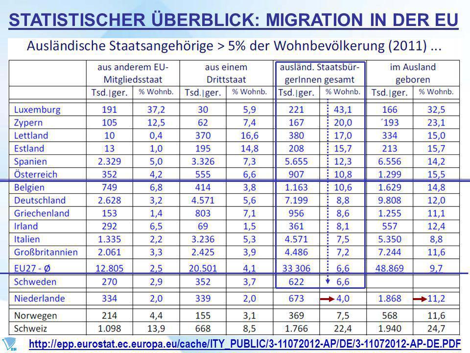 STATISTISCHER ÜBERBLICK: MIGRATION IN DER EU