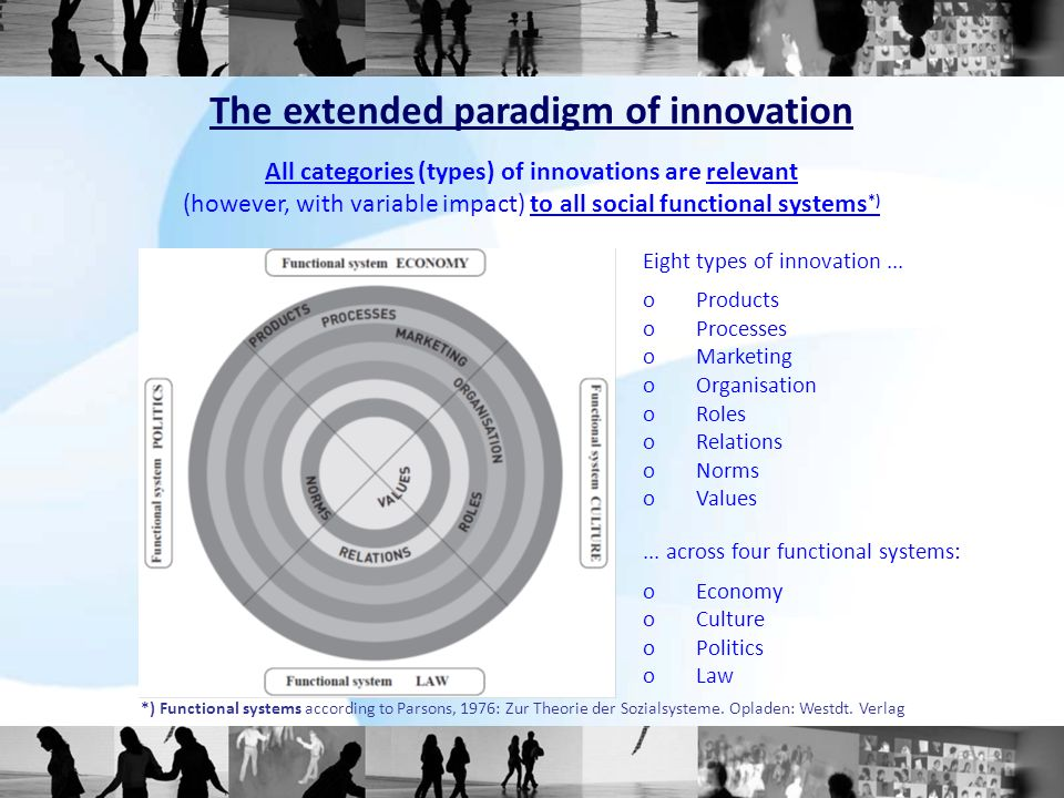 The extended paradigm of innovation All categories (types) of innovations are relevant (however, with variable impact) to all social functional systems*)