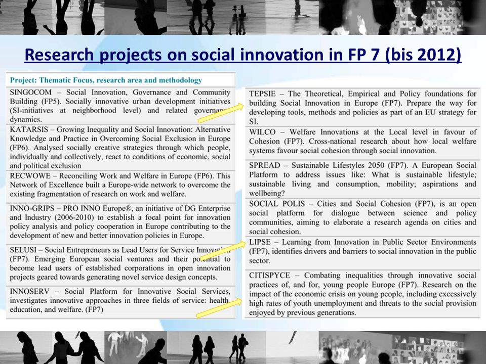 Research projects on social innovation in FP 7 (bis 2012)