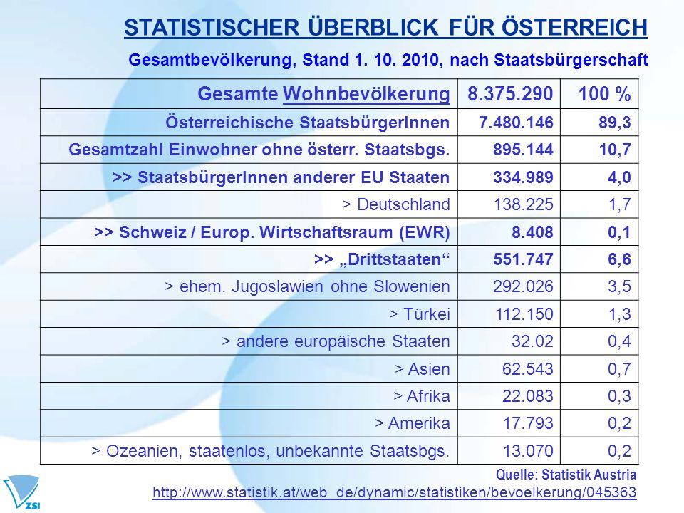 STATISTISCHER ÜBERBLICK FÜR ÖSTERREICH