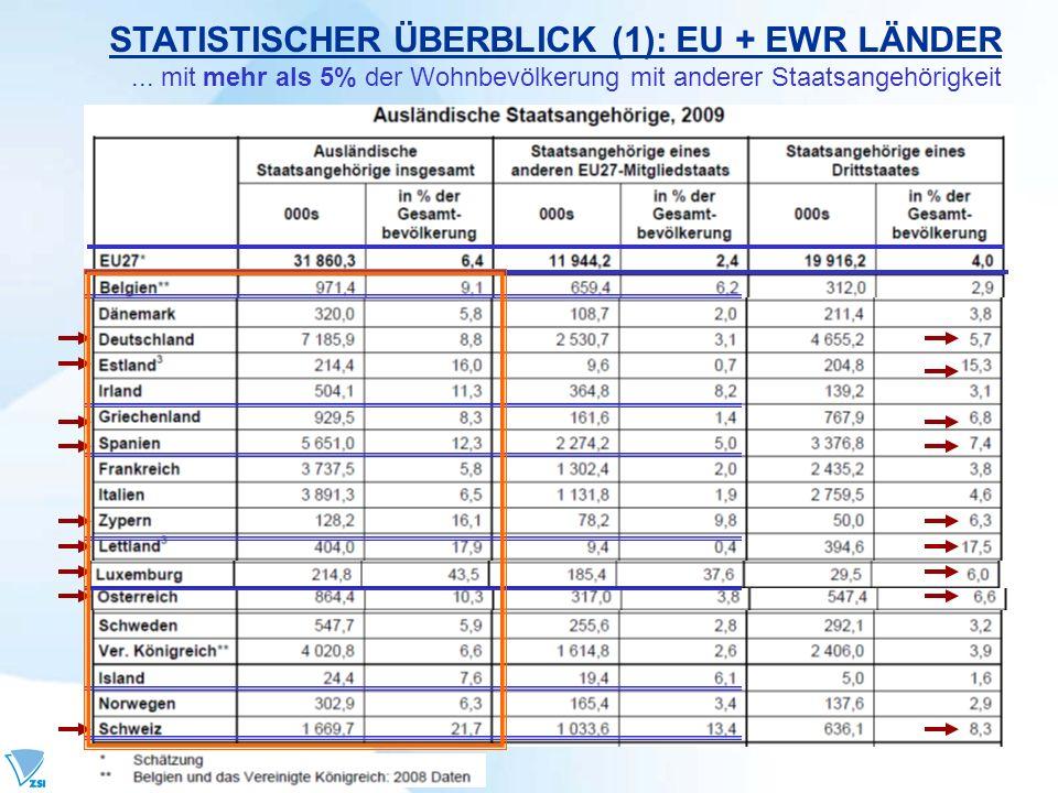 STATISTISCHER ÜBERBLICK (1): EU + EWR LÄNDER