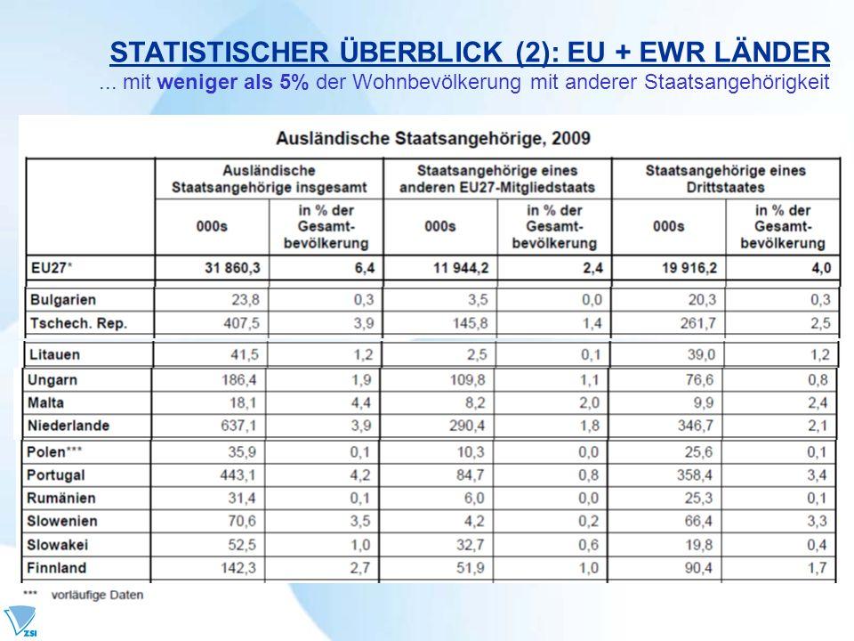 STATISTISCHER ÜBERBLICK (2): EU + EWR LÄNDER