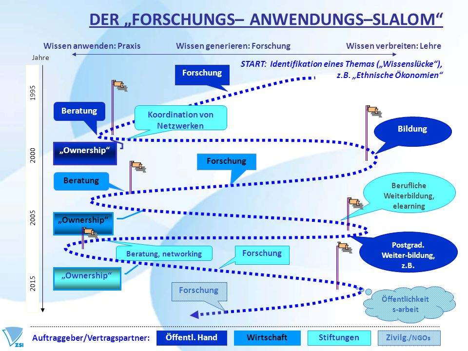 """DER """"FORSCHUNGS– ANWENDUNGS–SLALOM"""