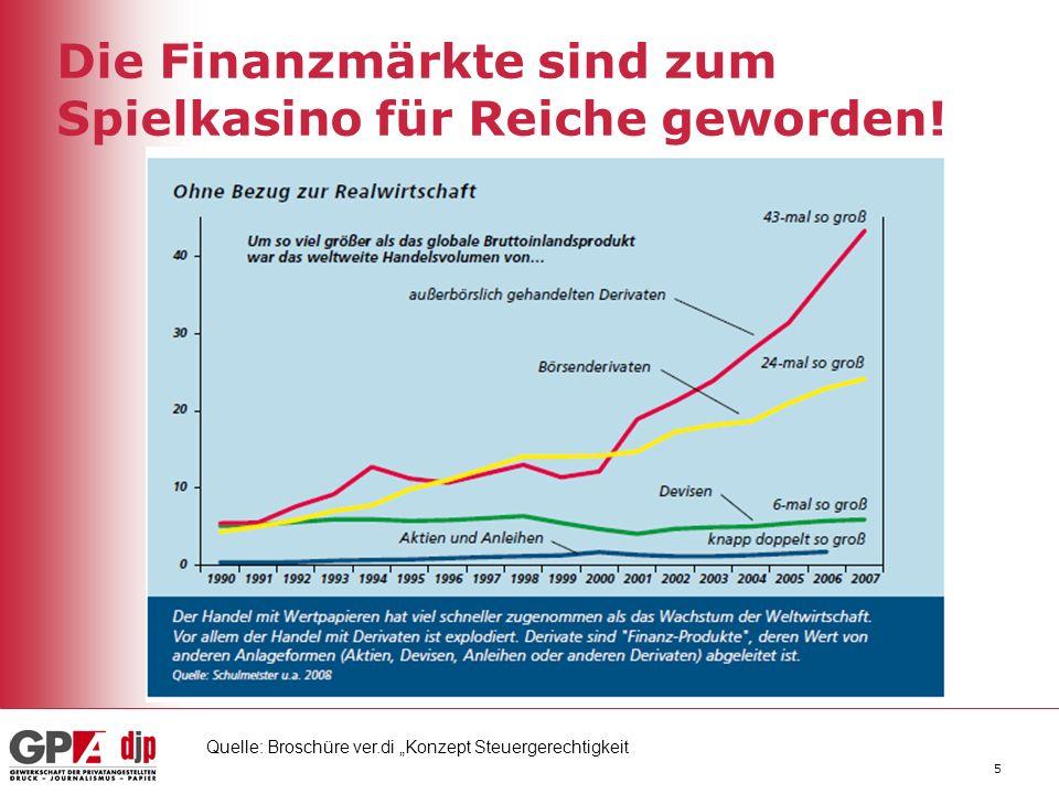 Die Finanzmärkte sind zum Spielkasino für Reiche geworden!