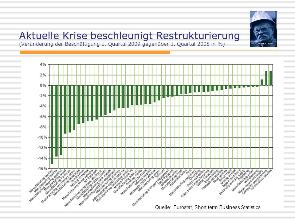 Aktuelle Krise beschleunigt Restrukturierung (Veränderung der Beschäftigung 1. Quartal 2009 gegenüber 1. Quartal 2008 in %)
