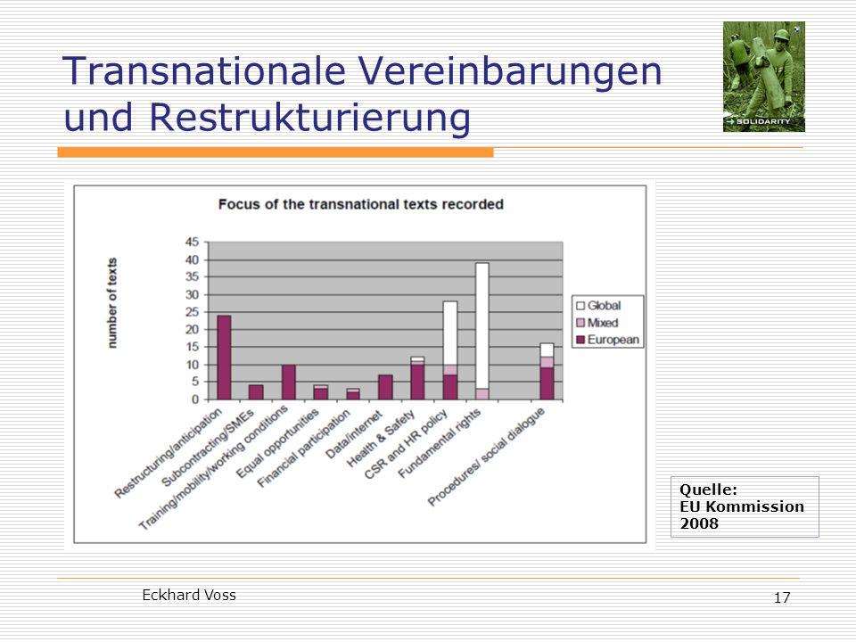 Transnationale Vereinbarungen und Restrukturierung