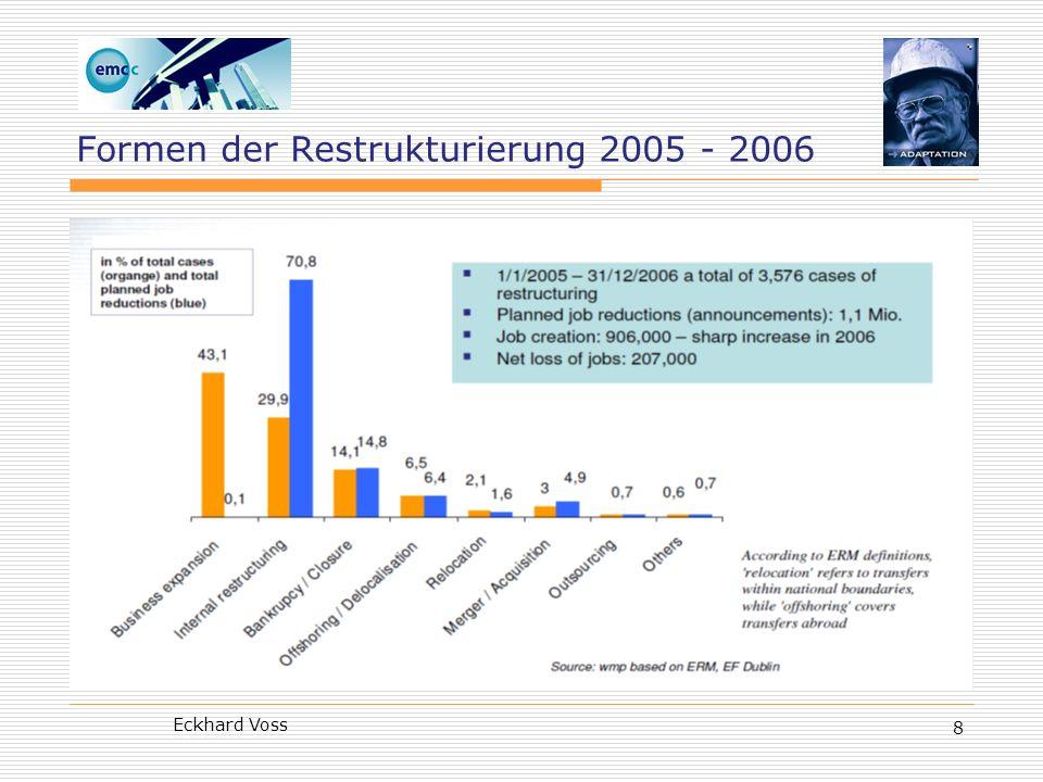 Formen der Restrukturierung 2005 - 2006