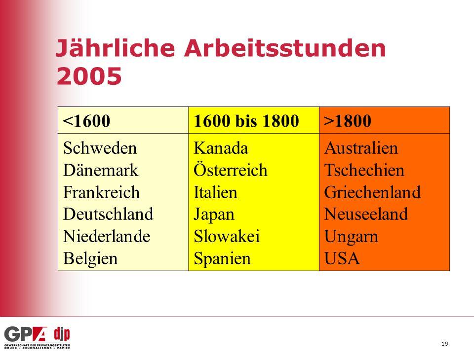 Jährliche Arbeitsstunden 2005
