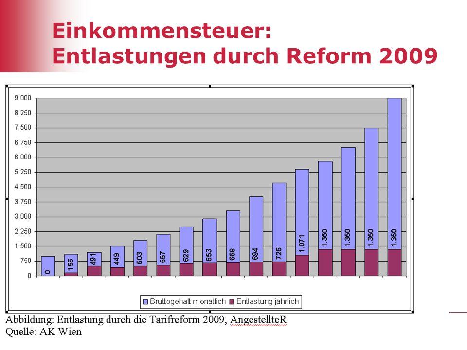 Einkommensteuer: Entlastungen durch Reform 2009