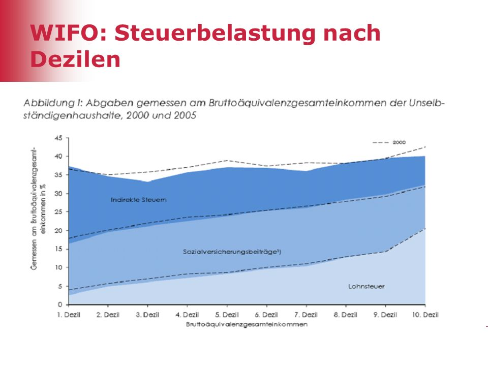WIFO: Steuerbelastung nach Dezilen