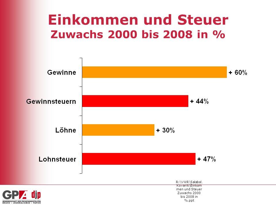 Einkommen und Steuer Zuwachs 2000 bis 2008 in %