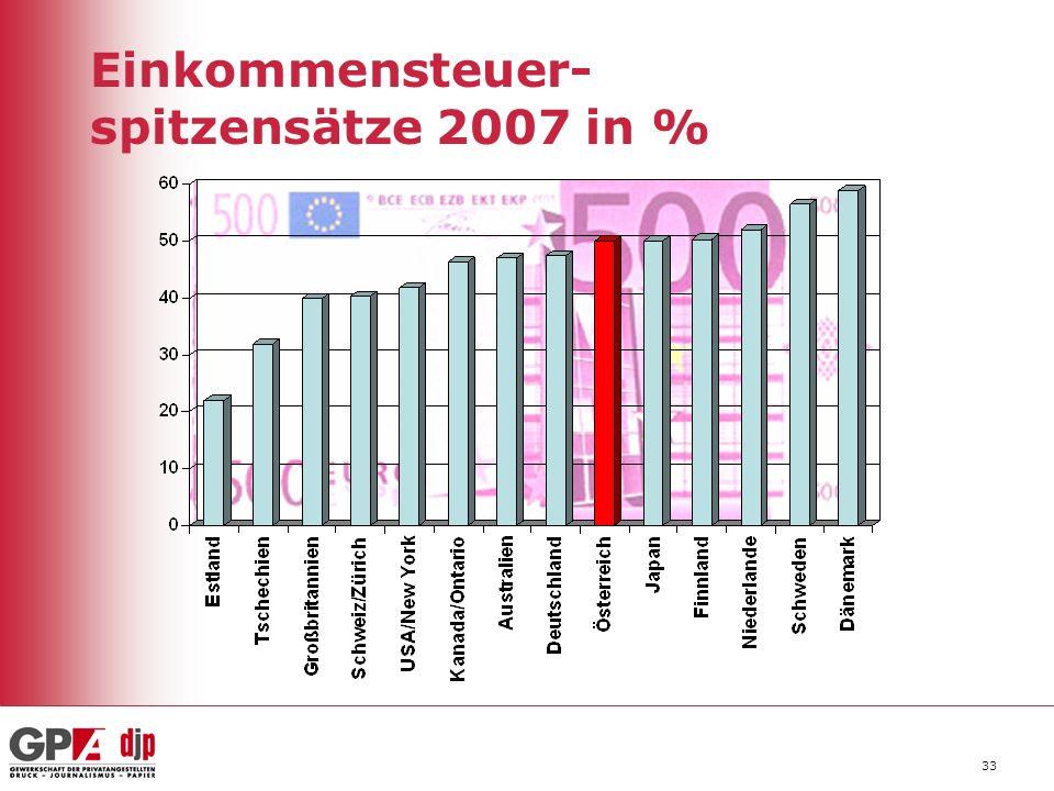 Einkommensteuer- spitzensätze 2007 in %