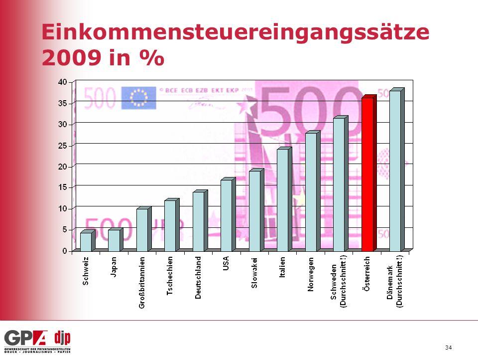 Einkommensteuereingangssätze 2009 in %