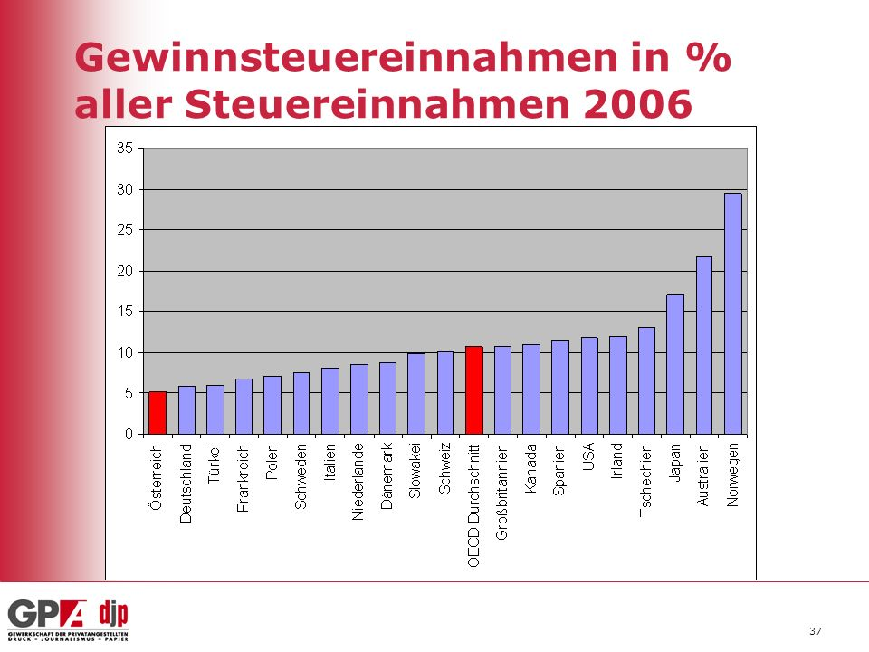 Gewinnsteuereinnahmen in % aller Steuereinnahmen 2006