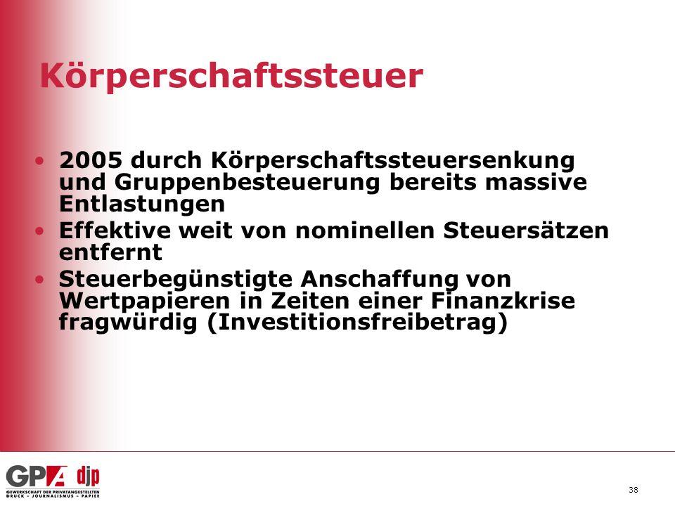 Körperschaftssteuer 2005 durch Körperschaftssteuersenkung und Gruppenbesteuerung bereits massive Entlastungen.