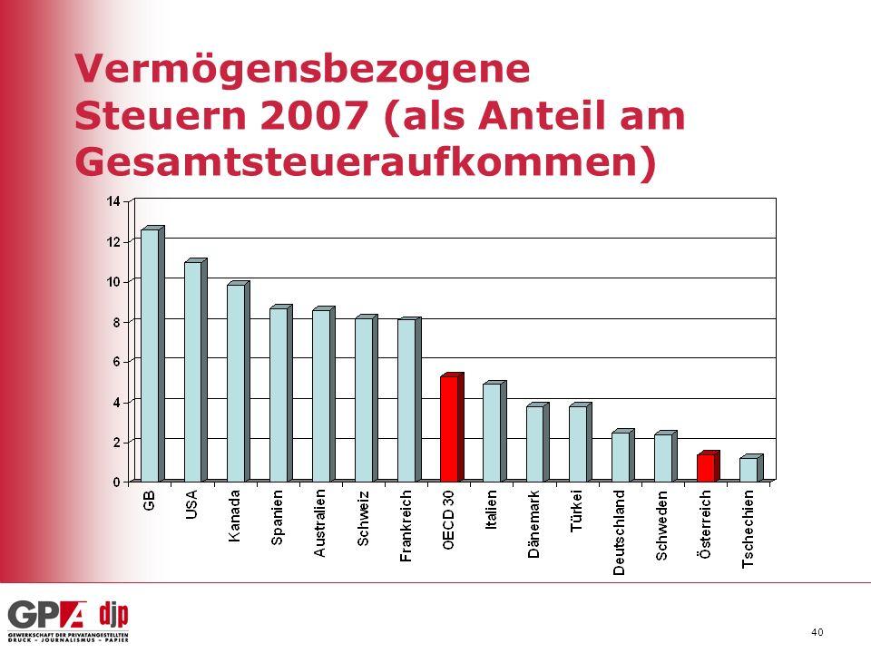 Vermögensbezogene Steuern 2007 (als Anteil am Gesamtsteueraufkommen)