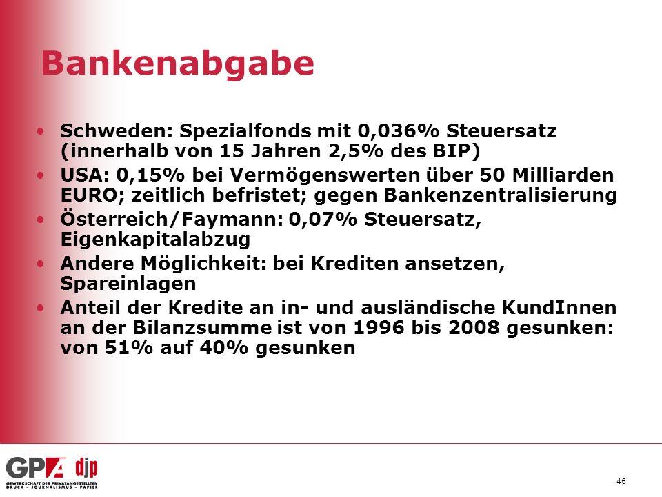 Bankenabgabe Schweden: Spezialfonds mit 0,036% Steuersatz (innerhalb von 15 Jahren 2,5% des BIP)