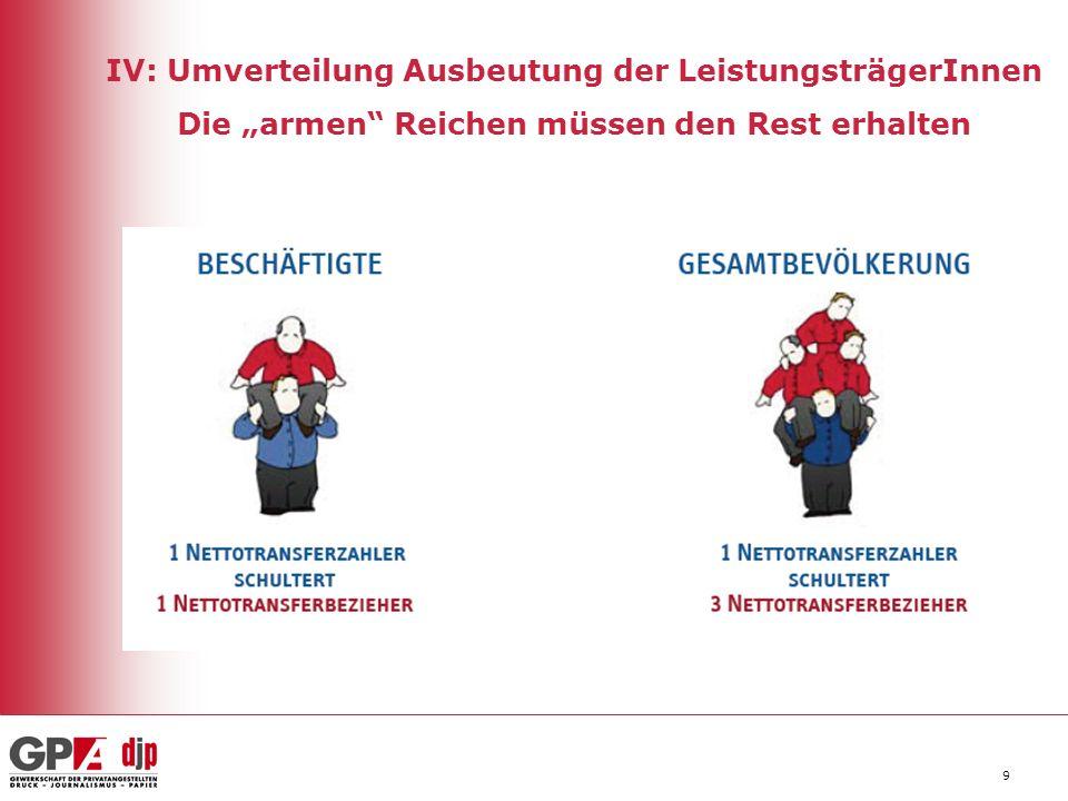 """IV: Umverteilung Ausbeutung der LeistungsträgerInnen Die """"armen Reichen müssen den Rest erhalten"""