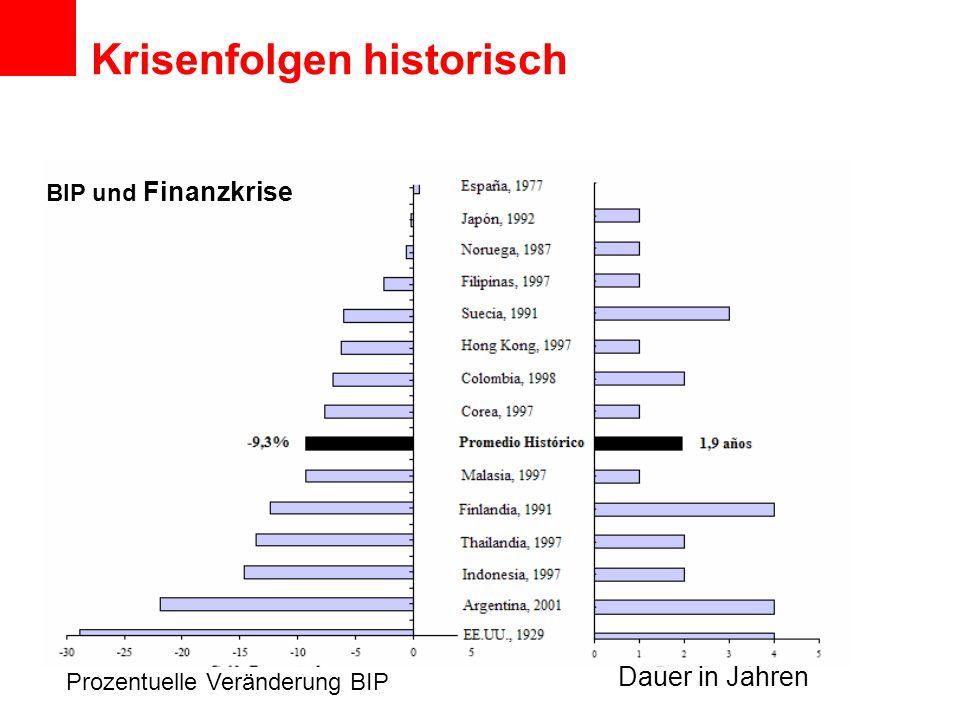 Prozentuelle Veränderung BIP