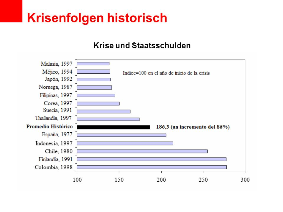 Krisenfolgen historisch