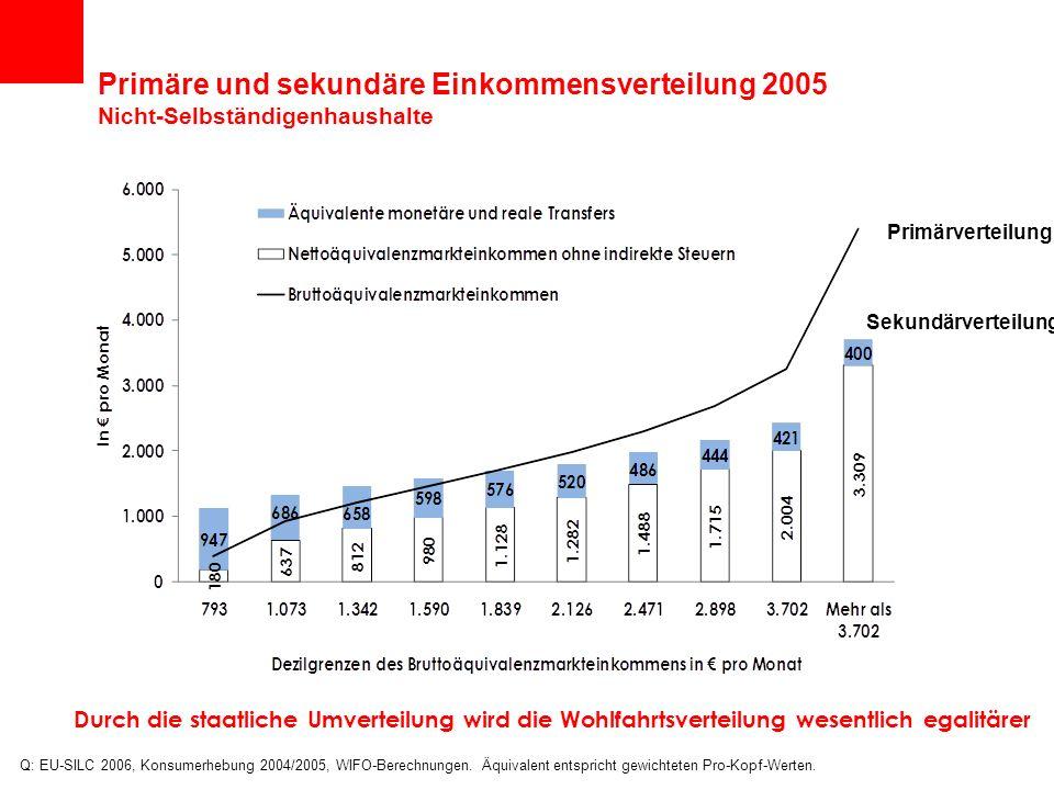 Primäre und sekundäre Einkommensverteilung 2005 Nicht-Selbständigenhaushalte