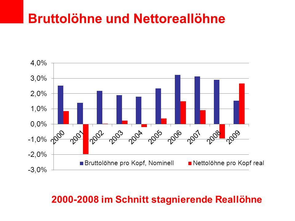 Bruttolöhne und Nettoreallöhne