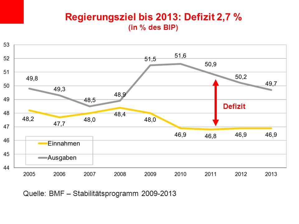 Regierungsziel bis 2013: Defizit 2,7 % (in % des BIP)