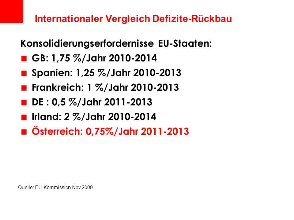 Internationaler Vergleich Defizite-Rückbau