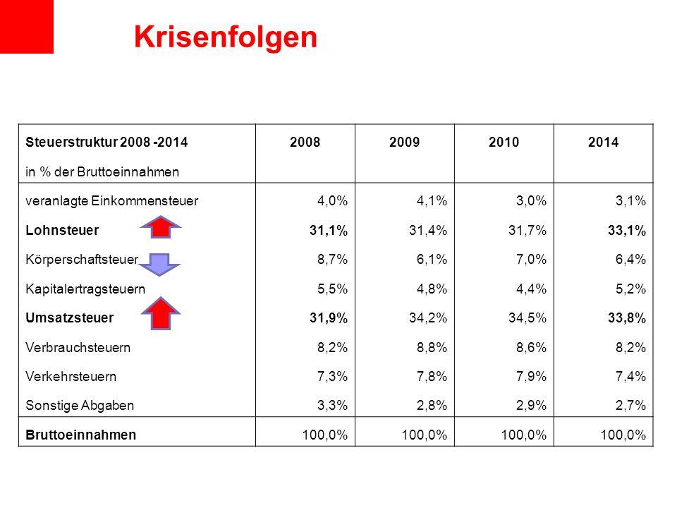 Krisenfolgen Steuerstruktur 2008 -2014 2008 2009 2010 2014