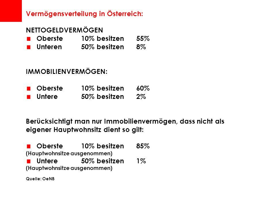 Vermögensverteilung in Österreich: NETTOGELDVERMÖGEN