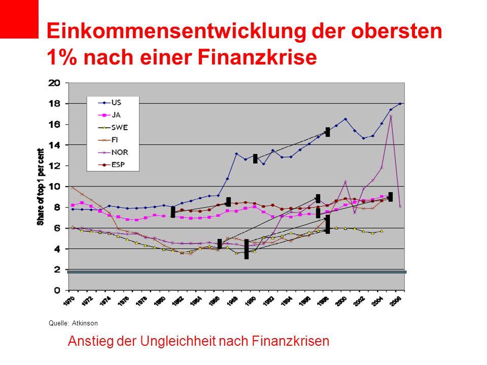 Einkommensentwicklung der obersten 1% nach einer Finanzkrise