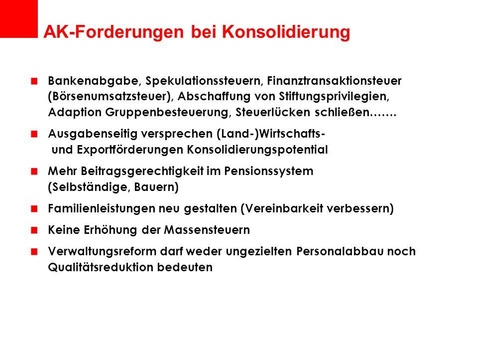 AK-Forderungen bei Konsolidierung