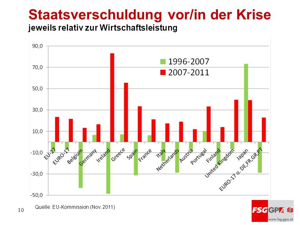 Staatsverschuldung vor/in der Krise jeweils relativ zur Wirtschaftsleistung