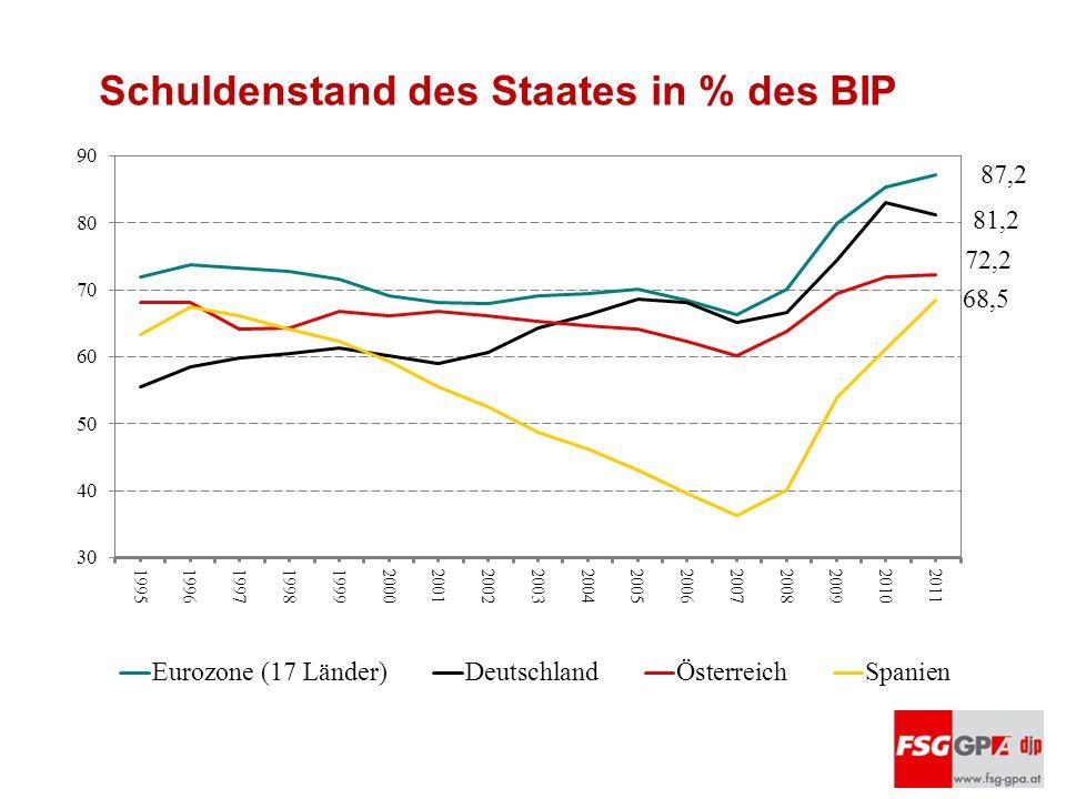 Schuldenstand des Staates in % des BIP