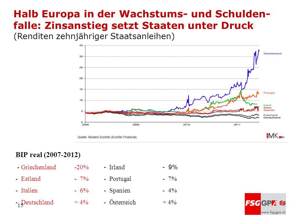 Halb Europa in der Wachstums- und Schulden-falle: Zinsanstieg setzt Staaten unter Druck