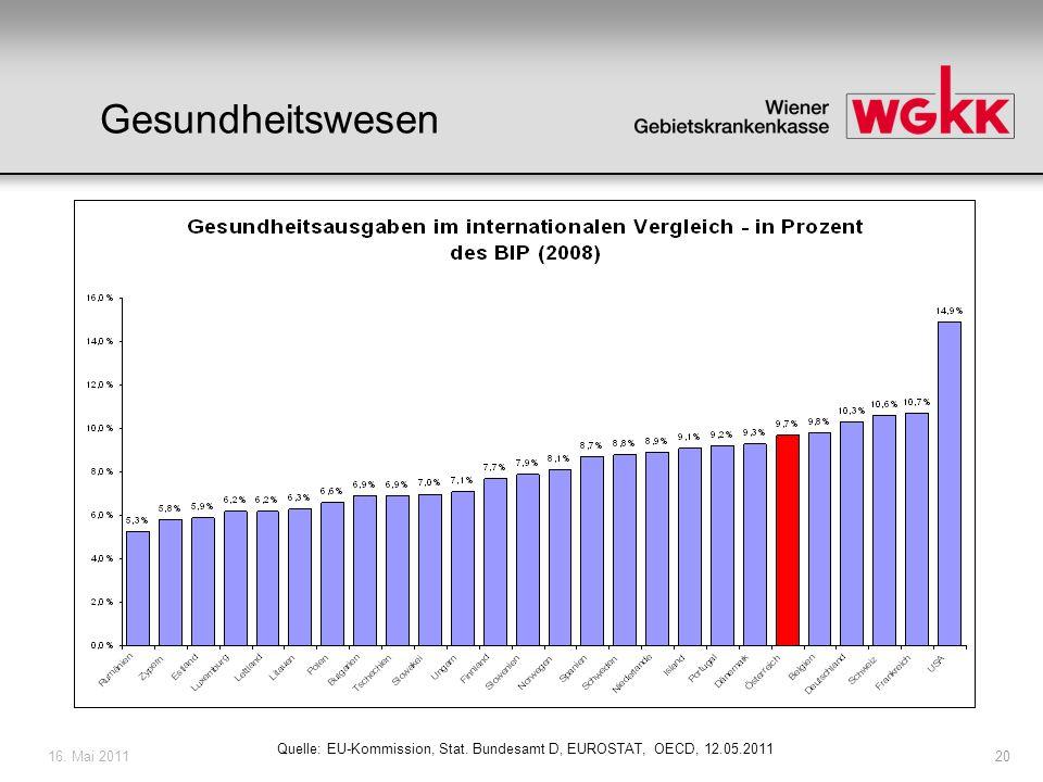 Gesundheitswesen 16. Mai 2011 Quelle: EU-Kommission, Stat. Bundesamt D, EUROSTAT, OECD, 12.05.2011