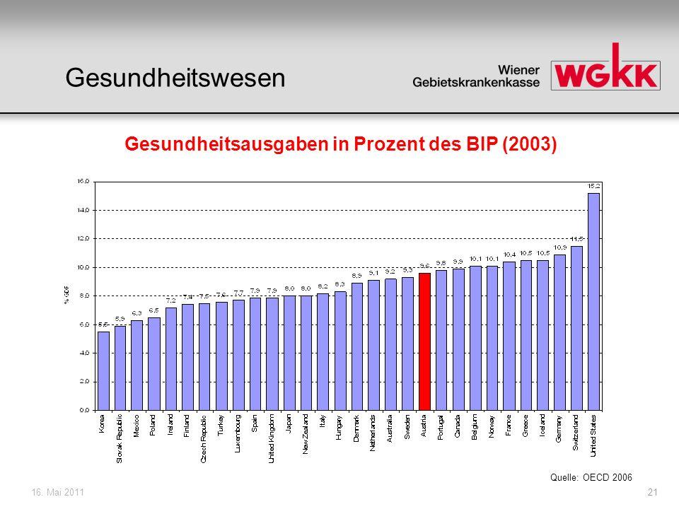 Gesundheitsausgaben in Prozent des BIP (2003)