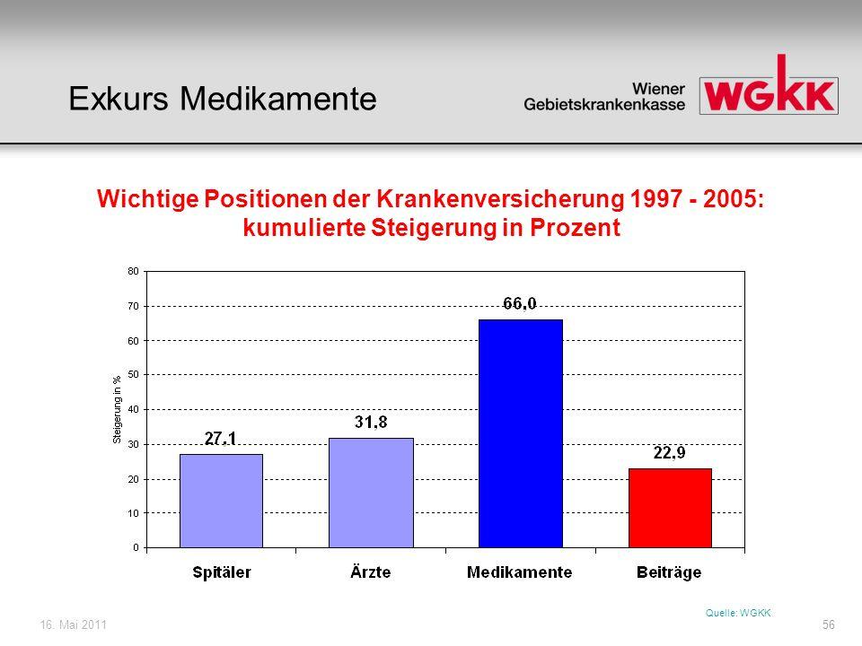 Exkurs Medikamente Wichtige Positionen der Krankenversicherung 1997 - 2005: kumulierte Steigerung in Prozent.