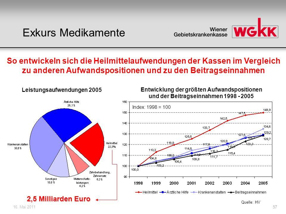 Leistungsaufwendungen 2005
