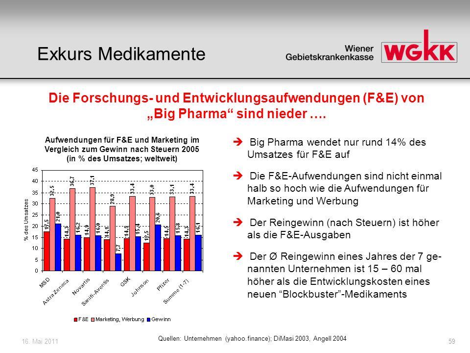 """Exkurs Medikamente Die Forschungs- und Entwicklungsaufwendungen (F&E) von """"Big Pharma sind nieder …."""