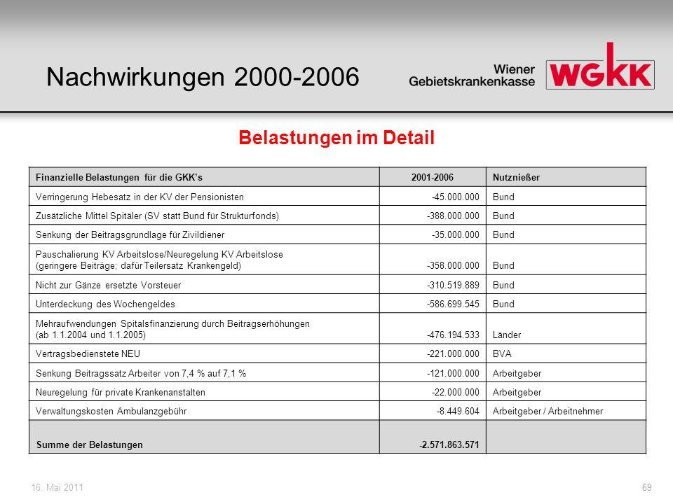 Nachwirkungen 2000-2006 Belastungen im Detail
