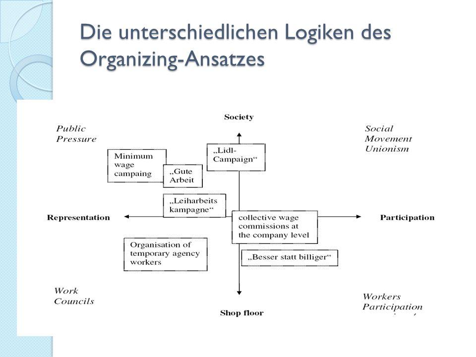 Die unterschiedlichen Logiken des Organizing-Ansatzes